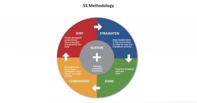 5S Methodology